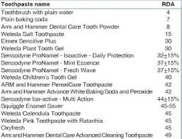 Toothpaste Abrasiveness Chart A Guide To Toothpaste Abrasion For Patient Satisfaction
