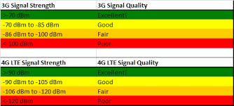 Rssi Chart Electron Rssi Value What Is A Good Signal Firmware