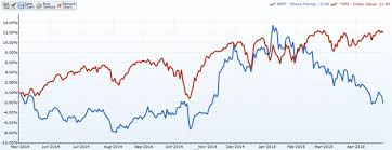 Walmart 10 Year Stock Chart Chinawatchcanada Walmart Stock Dont Expect Growth From