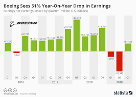 Chart Boeing Sees 51 Year On Year Drop In Earnings Statista