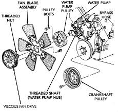 change water pump 1996 jeep grand cherokee 318 graphic