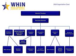 Orchestra Organization Chart 2019