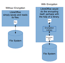 How To Encrypt A Linux File System With Dm Crypt Linux Com The