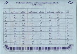 Keyboard Family Chords Chart Family Of Chords