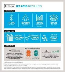 Hilton Reports Third Quarter Results Spin Off Transactions
