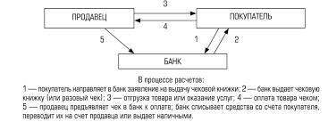 Формы безналичных расчётов Рис Схема расчетов чеками