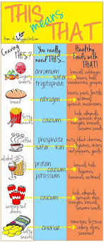 Good Food Bad Food Chart Craving This Eat That Replace Your Bad Food Cravings With