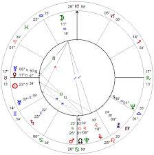 Sting Natal Chart George Lucas Horoscope Glenn Perry