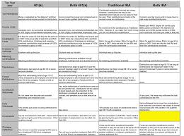 Complete Roth And Traditional Ira Comparison Chart Roth And