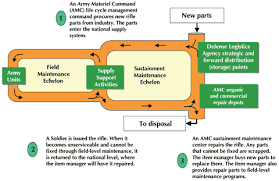 Army Logistician Amc Repair Parts Supply Chain