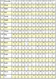 Astrology Compatibility Chart By Date Of Birth 20 Organized Free Mayan Astrology Chart