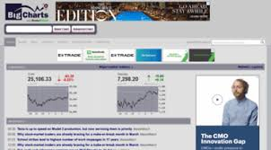 Big Charts Marketwatch Get Bigcharts Marketwatch Com News Bigcharts Stock Charts