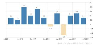 Japanese Japan Gdp Growth Rate