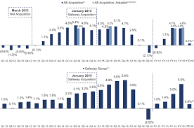 Safeway Stock Price Chart Amendment No 9 To Form S 1