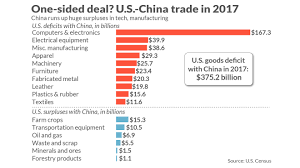 Us China Trade Deficit Chart Why The U S China Trade Deficit Is So Huge Heres All The