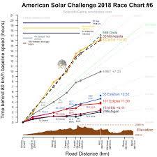 America Race Chart