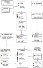 Personal Finance Model Data Model With Attributes For Private Banking