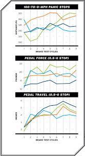 Performance Brake Pads Compared Hawk Hps Hawk Hp Plus Ebc