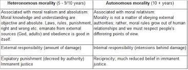 Moral Development Rebekah Hendren Edpr Wiki