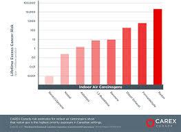 Radon Level Chart Radon Carex Canada