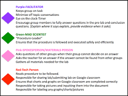 Indicator Activity Assigning Roles For Students In The