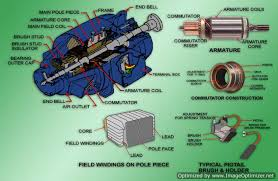 ac and dc motors industrial wiki odesie by tech transfer operating principles stated simply dc motors