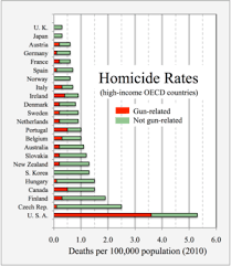 Criminal Law Defenses Chart Homicide Wikipedia