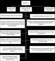 Health Pei Organizational Chart Medavie Blue Cross Unions Yeah
