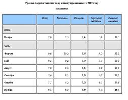 Реферат Безработица причины виды уровень экономические и  Безработица причины виды уровень экономические и социальные издержки