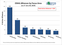 Alliance Charts Occupational Safety And Health Administration