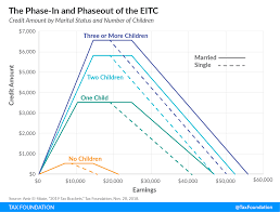 Eic Tax Chart 2018 Earned Income Tax Credit Eitc A Primer Tax Foundation