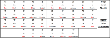 You will be prompted to enter the meaning/translation (which is optional) and select the transcription. Marathi Language Phonetic Transliteration For The Manache Shlok Translations And Explanations By Shashi Kulkarni A Dialogue With The Mind Medium
