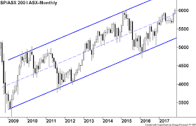 Asx 2000 Chart Trends In Place For Global Market Gains Asx