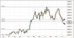 Eur Gbp Live Chart Forexpros Eur Gbp Euro British Pound