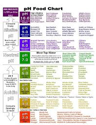 Alkaline Ph Level Chart 1 Balancing Ph Is Key To Maintaining Healthy Inner And