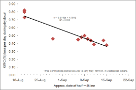 Corn Dry Down Chart Field Drydown Of Mature Corn Grain Purdue University