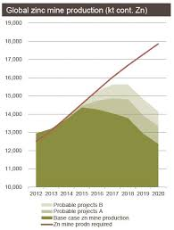 Glencores Forecast On The Zinc Market Demand And Prices