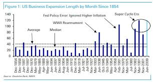 10 Charts That Capture The Markets Confused Zeitgeist