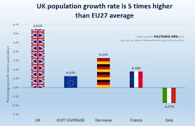England Population Chart Exclusive Uk Population Is Rising 5 Times Faster Than Eu27