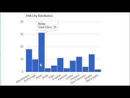 Google Column Chart Example Google Column Chart Example With Database In Asp Net Using