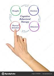 Esquema De La Terapia Cognitivo Conductual Fotos De Stock