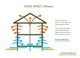 if there are holes between the house and attic stack pressure will drive moisture laden air through those holes into the attic