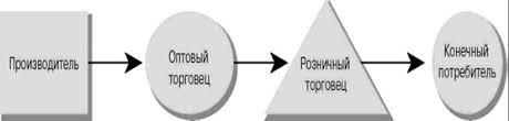 Курсовая работа Функции цели задачи розничной торговли  а также в передаче права собственности на эти товары и услуги от производителя потребителю Схема типичного канала распределения показана на рис 1