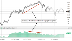 Accumulation Distribution Fidelity