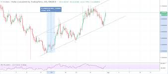 Aion Price Technical Analysis Sees Gains Of 18 Today
