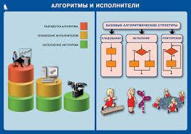 Электронное приложение к учебнику Информатика для класса Плакат Алгоритмы и исполнители