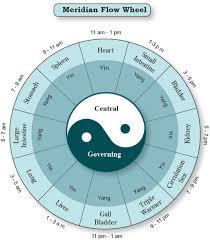 Meridian Hourly Flow Wheel Printable Poster Qigong