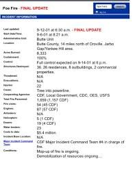 Calfire Incident Report Cakne Kaptanband Co