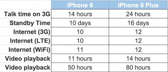 iphone 6 battery size which to buy iphone6 or iphone 6 plus isource