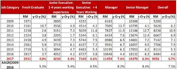 Salary Report Average Ict Salary In Malaysia Projected To Rise Above Rm9 000